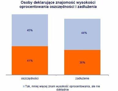 Oszczędzający Polacy należą do najbardziej świadomych klientów banków w...